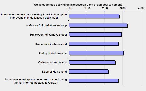 Ouderraad activiteiten grafiek